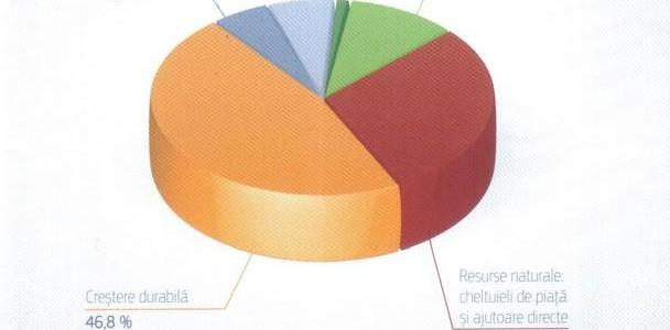 Bugetul UE pentru 2013 – investiții în creștere economică și locuri de muncă