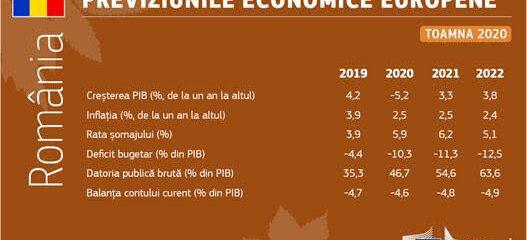 Previziunile economice din toamna anului 2020