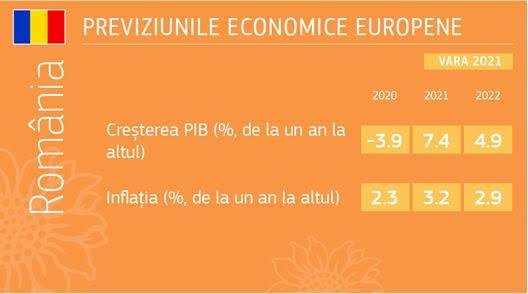 Previziuni economice de vară ale CE pentru România